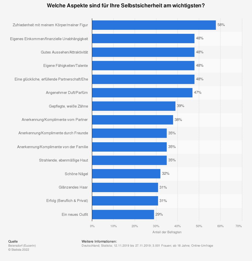 Statistik: Welche Aspekte sind für Ihre Selbstsicherheit am wichtigsten? | Statista