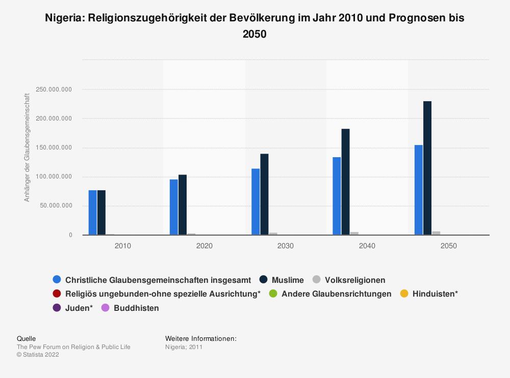 Statistik: Nigeria: Religionszugehörigkeit der Bevölkerung im Jahr 2010 und Prognosen bis 2050   Statista