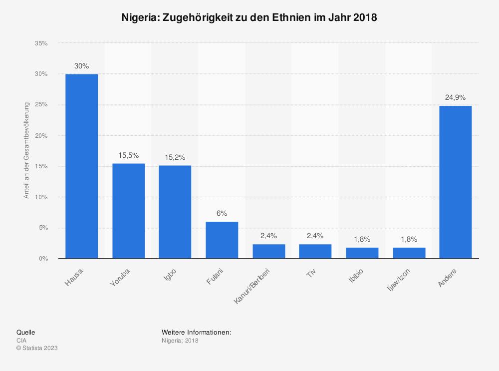 Statistik: Nigeria: Zugehörigkeit zu den Ethnien im Jahr 2018   Statista