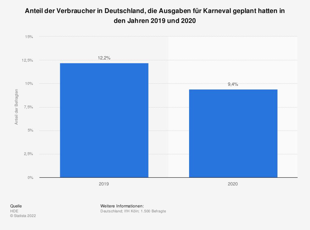 Statistik: Anteil der Verbraucher in Deutschland, die Ausgaben für Karneval geplant hatten in den Jahren 2019 und 2020 | Statista