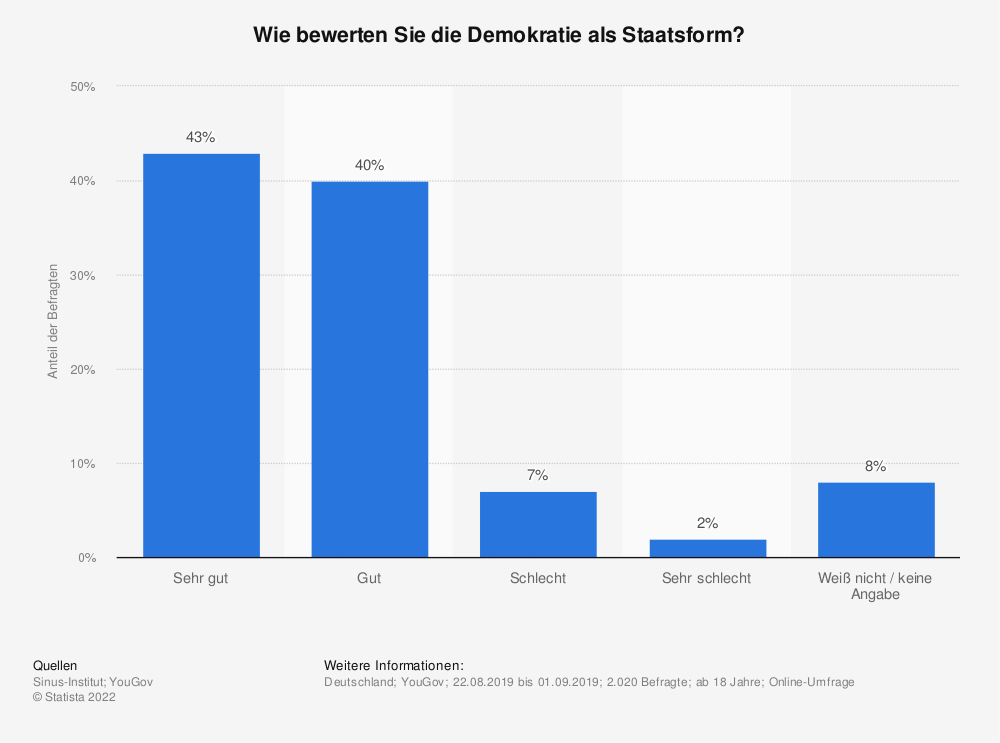 Statistik: Wie bewerten Sie die Demokratie als Staatsform?   Statista