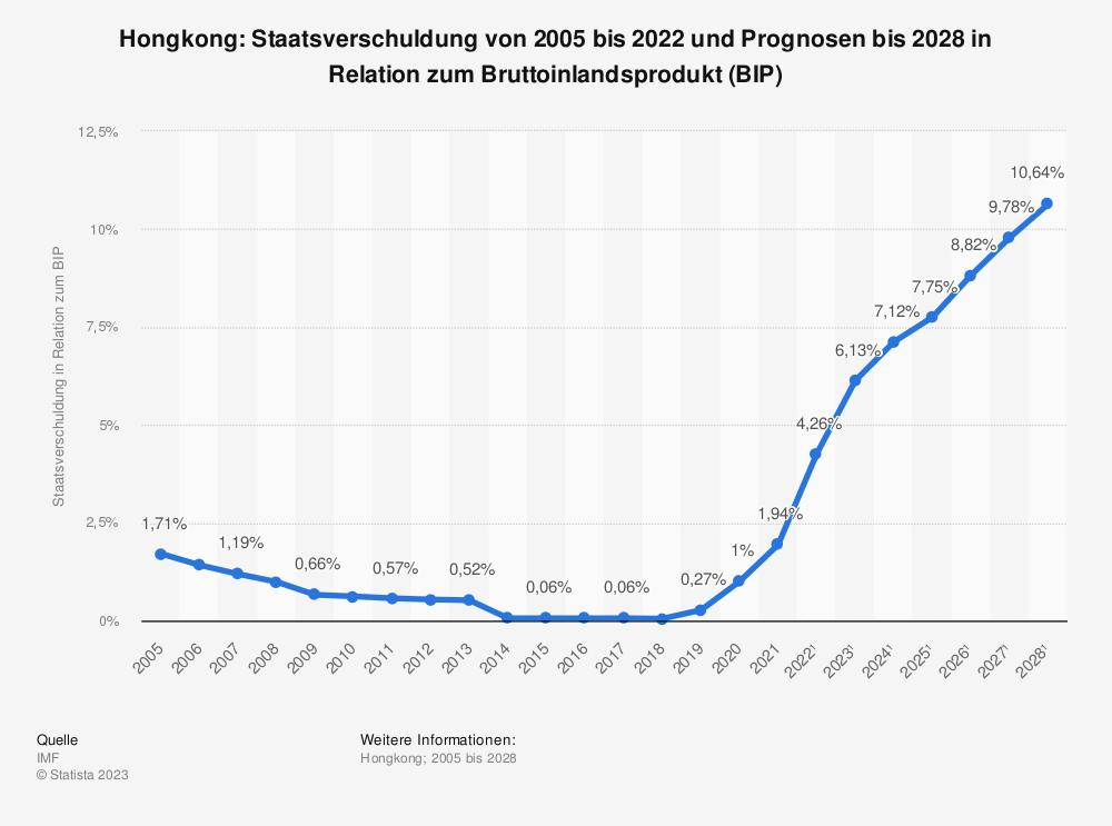 Statistik: Hongkong: Staatsverschuldung von 2001 bis 2019 und Prognosen bis 2025 in Relation zum Bruttoinlandsprodukt (BIP) | Statista