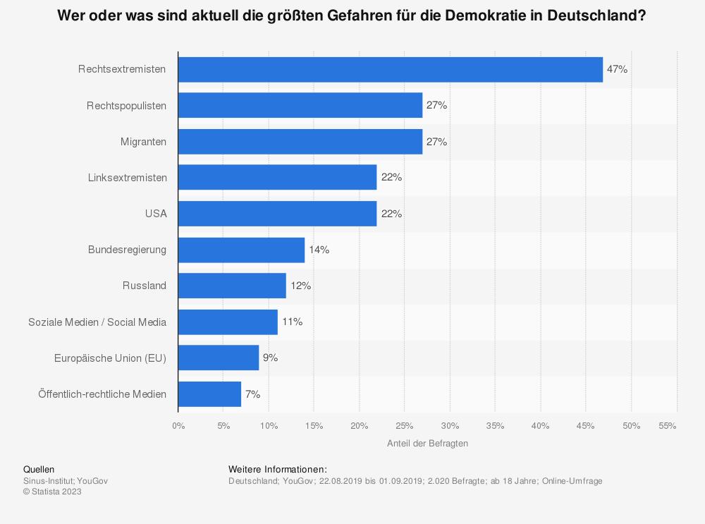 Statistik: Wer oder was sind aktuell die größten Gefahren für die Demokratie in Deutschland? | Statista