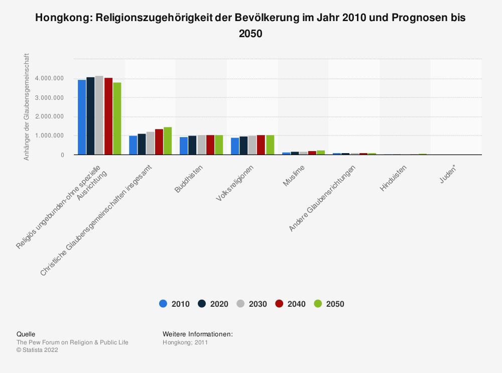 Statistik: Hongkong: Religionszugehörigkeit der Bevölkerung im Jahr 2010 und Prognosen bis 2050   Statista