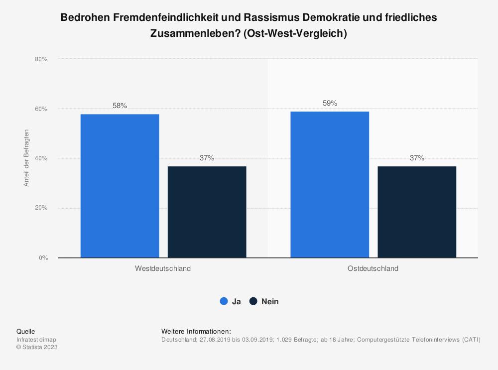 Statistik: Bedrohen Fremdenfeindlichkeit und Rassismus Demokratie und friedliches Zusammenleben? (Ost-West-Vergleich) | Statista
