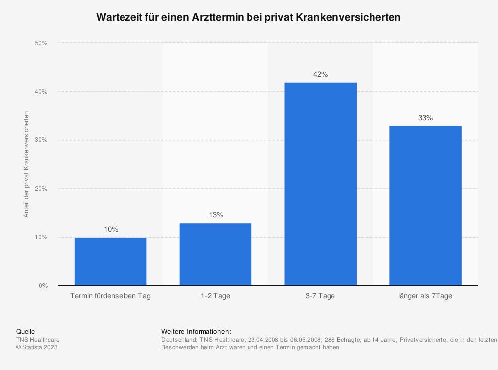 Statistik: Wartezeit für einen Arzttermin bei privat Krankenversicherten | Statista
