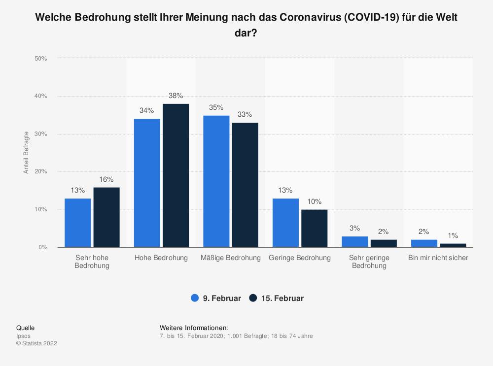 Statistik: Welche Bedrohung stellt Ihrer Meinung nach das Coronavirus (COVID-19) für die Welt dar? | Statista