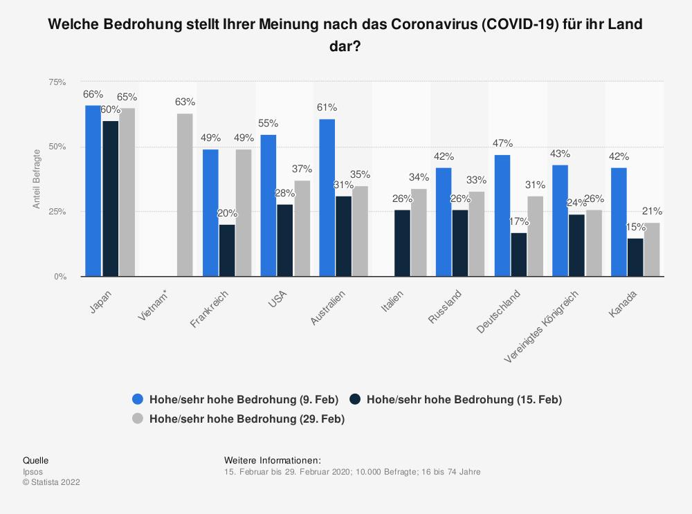 Statistik: Welche Bedrohung stellt Ihrer Meinung nach das Coronavirus (COVID-19) für ihr Land dar? | Statista