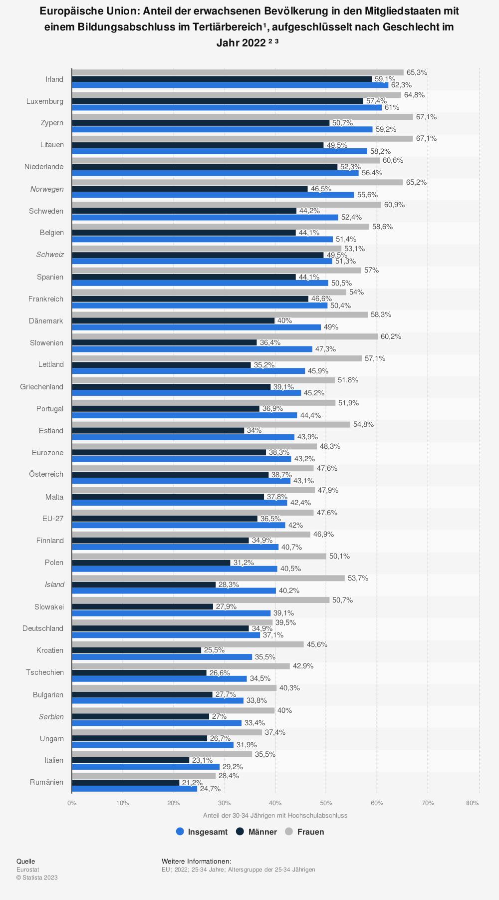 Statistik: Europäische Union: Anteil der erwachsenen Bevölkerung in den Mitgliedsstaaten³ mit einem Bildungsabschluss im Tertiärbereich¹, aufgeschlüsselt nach Geschlecht im Jahr 2019¹ | Statista