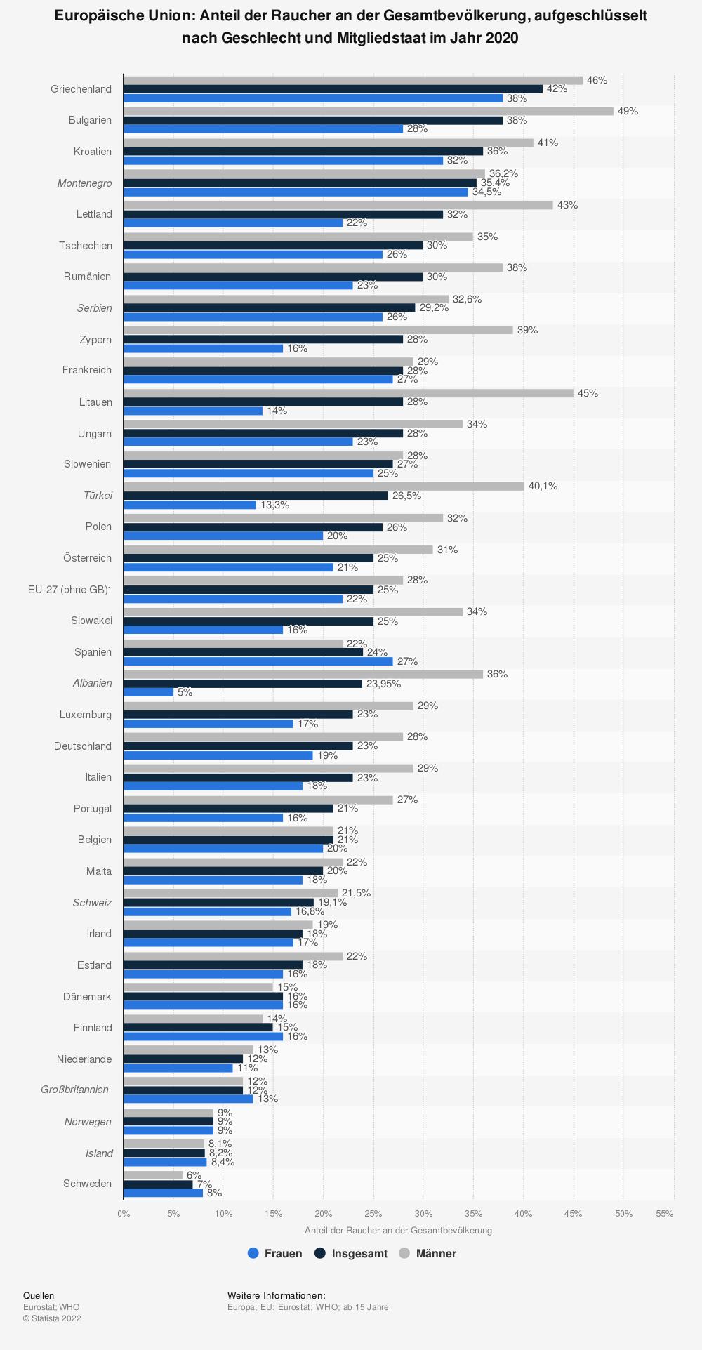 Statistik: Europäische Union: Anteil der Raucher an der Gesamtbevölkerung, aufgeschlüsselt nach Geschlecht und Mitgliedstaat im Jahr 2020⁴ | Statista
