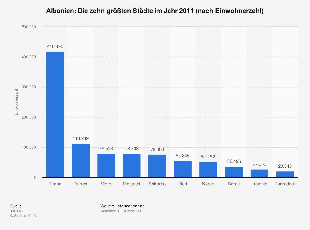 Statistik: Albanien: Die zehn größten Städte im Jahr 2011 (nach Einwohnerzahl) | Statista