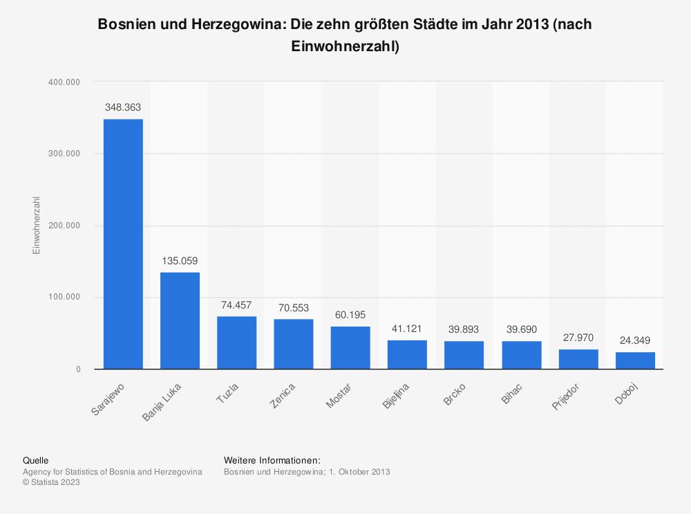 Statistik: Bosnien und Herzegowina: Die zehn größten Städte im Jahr 2013 (nach Einwohnerzahl) | Statista