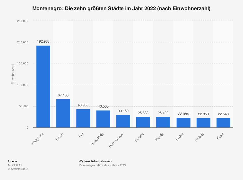Statistik: Montenegro: Die zehn größten Städte im Jahr 2020 (nach Einwohnerzahl) | Statista
