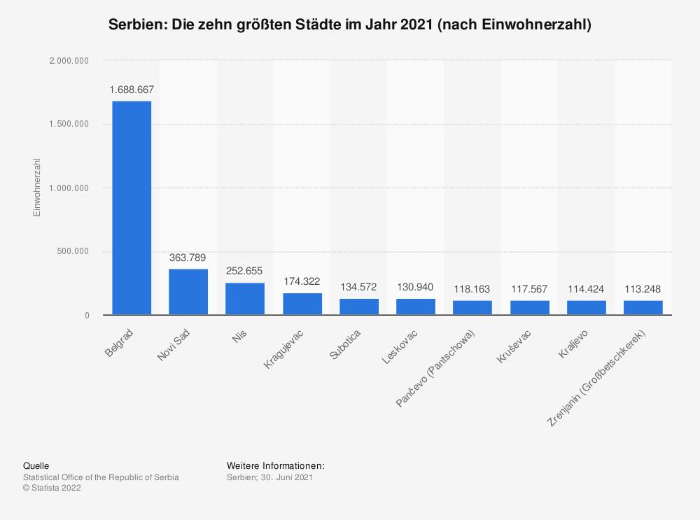 Statistik: Serbien: Die zehn größten Städte im Jahr 2019 (nach Einwohnerzahl)   Statista
