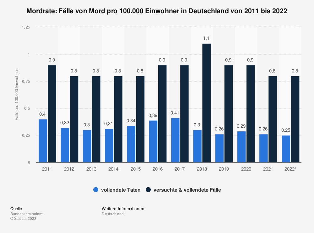 Statistik: Mordrate: Fälle von Mord pro 100.000 Einwohner in Deutschland von 2008 bis 2019 | Statista