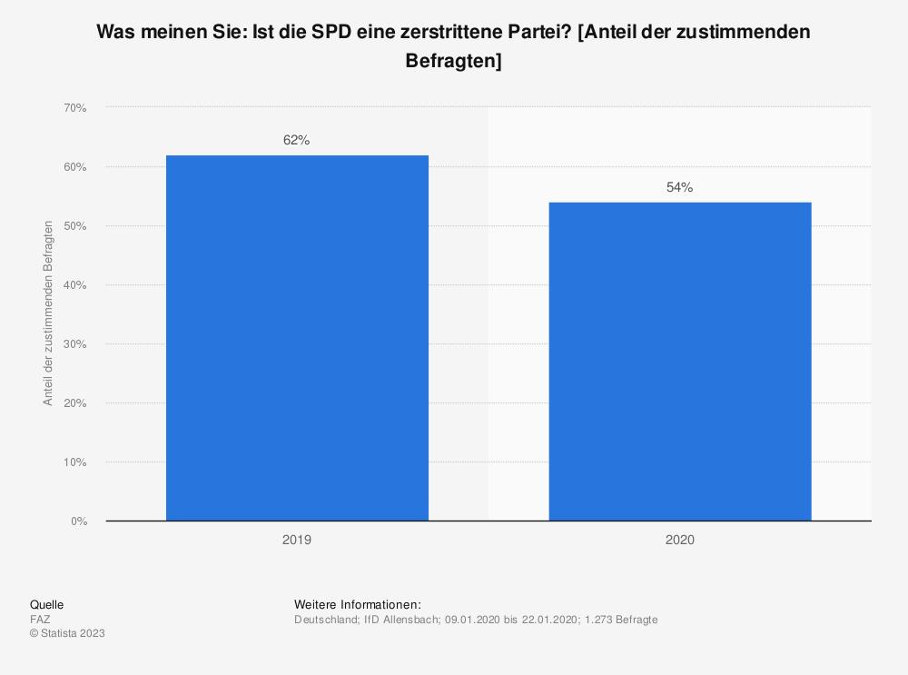 Statistik: Was meinen Sie: Ist die SPD eine zerstrittene Partei? [Anteil der zustimmenden Befragten] | Statista