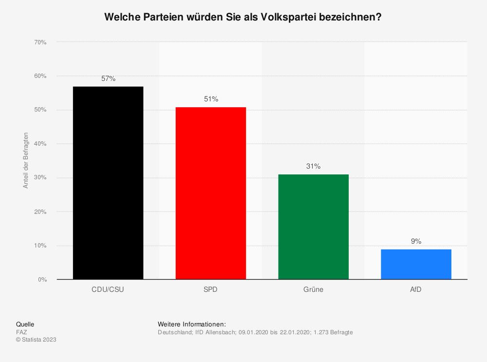 Statistik: Welche Parteien würden Sie als Volkspartei bezeichnen? | Statista