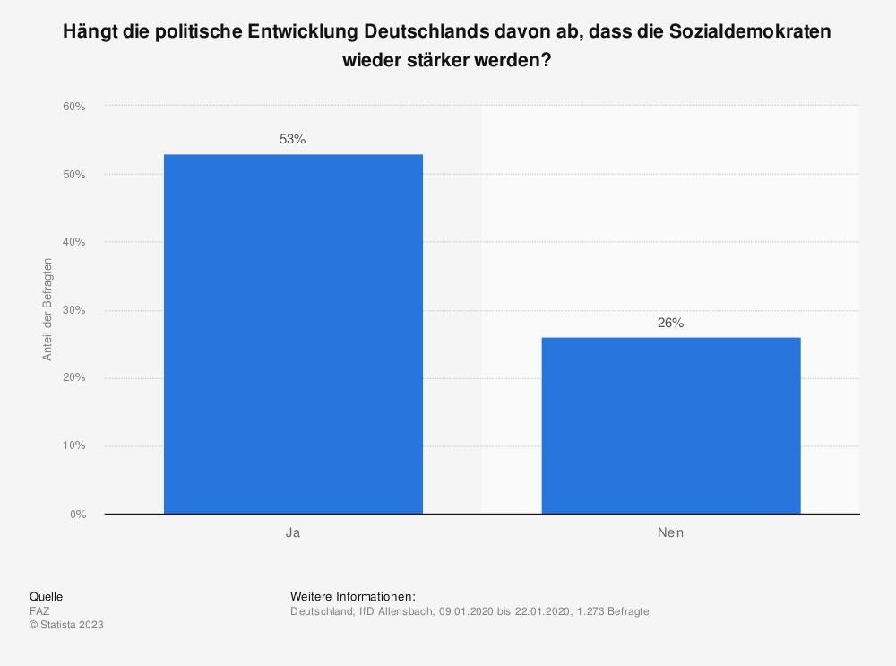 Statistik: Hängt die politische Entwicklung Deutschlands davon ab, dass die Sozialdemokraten wieder stärker werden? | Statista