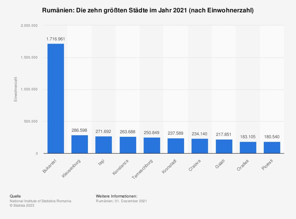 Statistik: Rumänien: Die zehn größten Städte im Jahr 2011 (nach Einwohnerzahl) | Statista