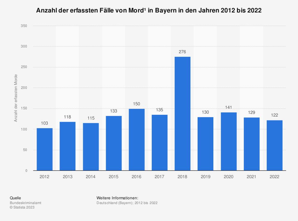 Statistik: Anzahl der erfassten Fälle von Mord¹ in Bayern in den Jahren 2012 bis 2020 | Statista