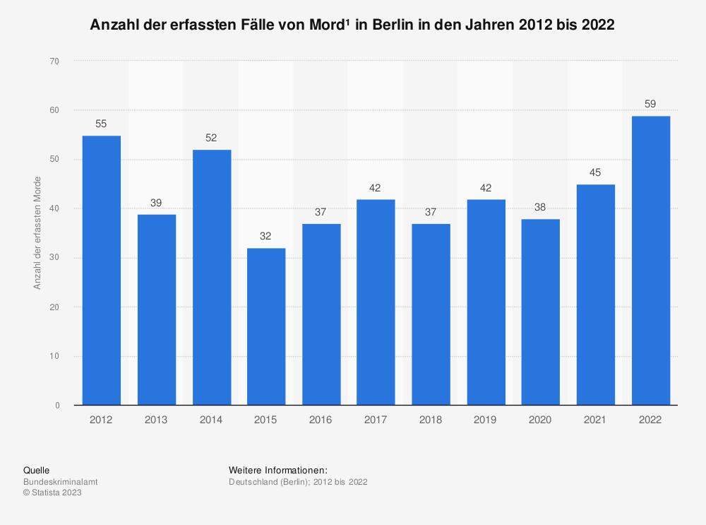 Statistik: Anzahl der erfassten Fälle von Mord* in Berlin in den Jahren 2012 bis 2019 | Statista
