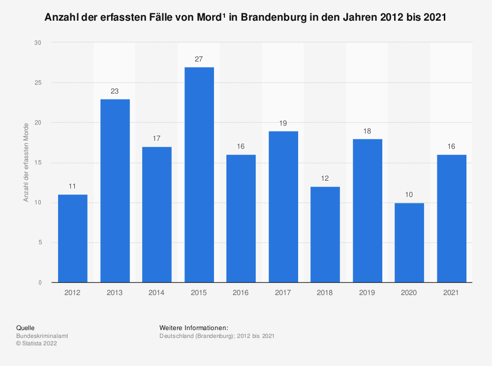 Statistik: Anzahl der erfassten Fälle von Mord* in Brandenburg in den Jahren 2012 bis 2019 | Statista