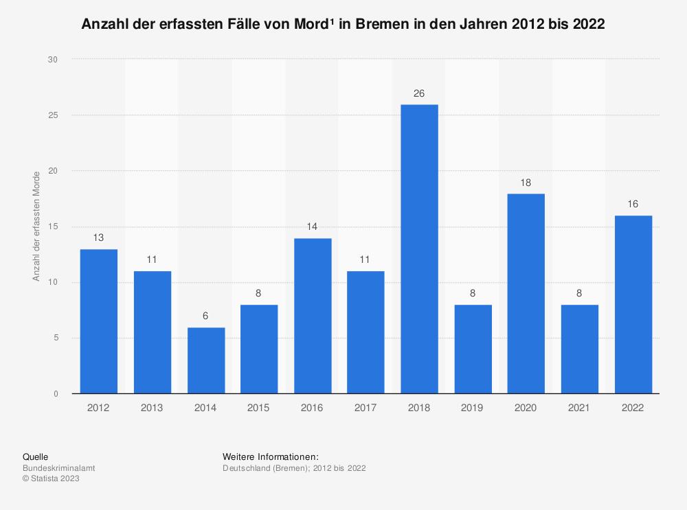 Statistik: Anzahl der erfassten Fälle von Mord* in Bremen in den Jahren 2012 bis 2019 | Statista