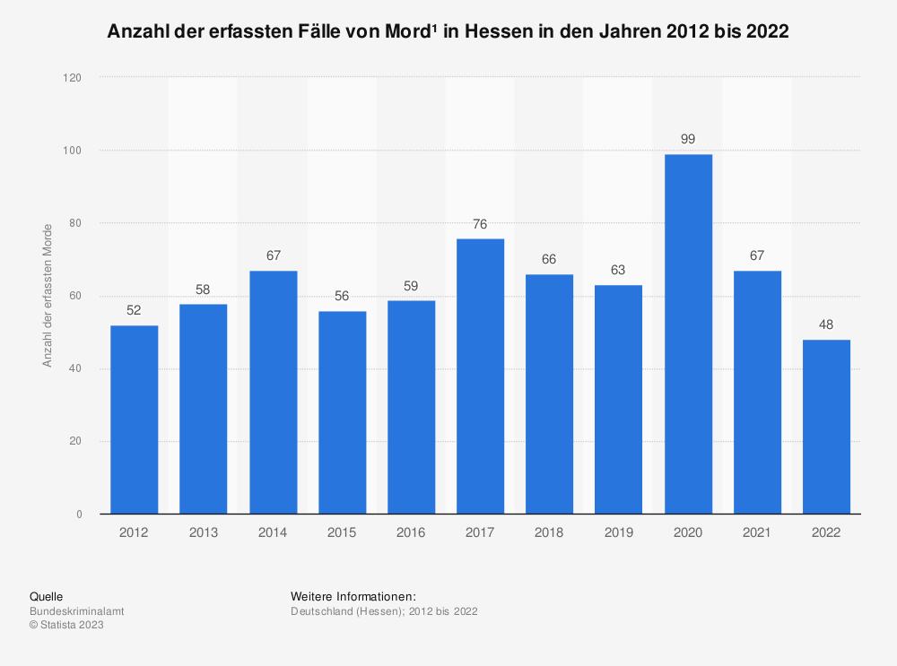 Statistik: Anzahl der erfassten Fälle von Mord¹ in Hessen in den Jahren 2012 bis 2020 | Statista