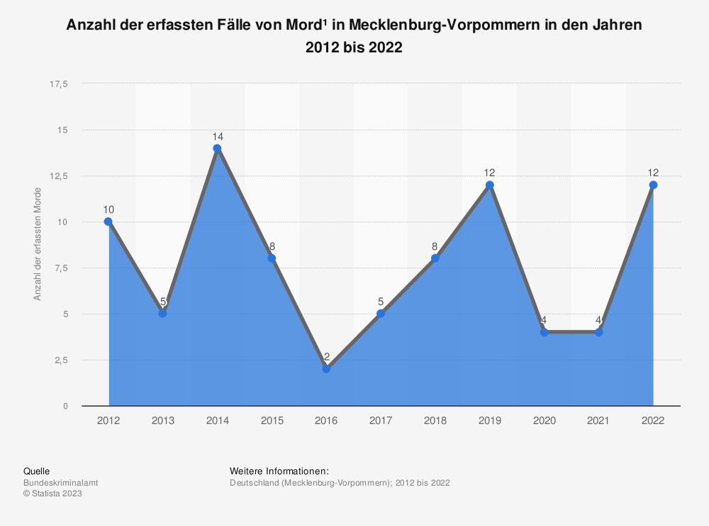 Statistik: Anzahl der erfassten Fälle von Mord* in Mecklenburg-Vorpommern in den Jahren 2012 bis 2019 | Statista