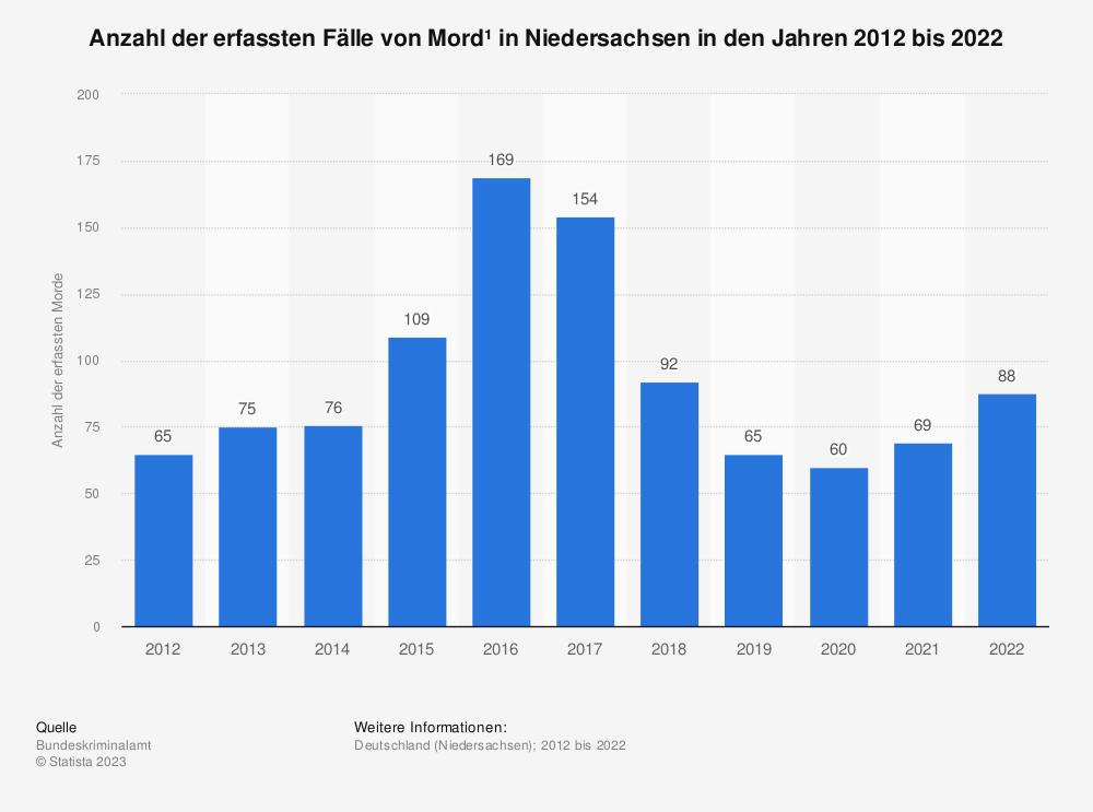 Statistik: Anzahl der erfassten Fälle von Mord* in Niedersachsen in den Jahren 2012 bis 2019 | Statista