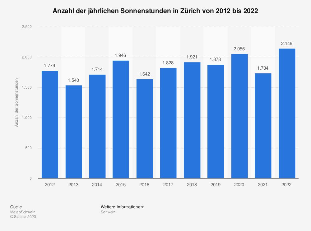 Statistik: Anzahl der jährlichen Sonnenstunden in der Stadt Zürich von 2010 bis 2020 | Statista