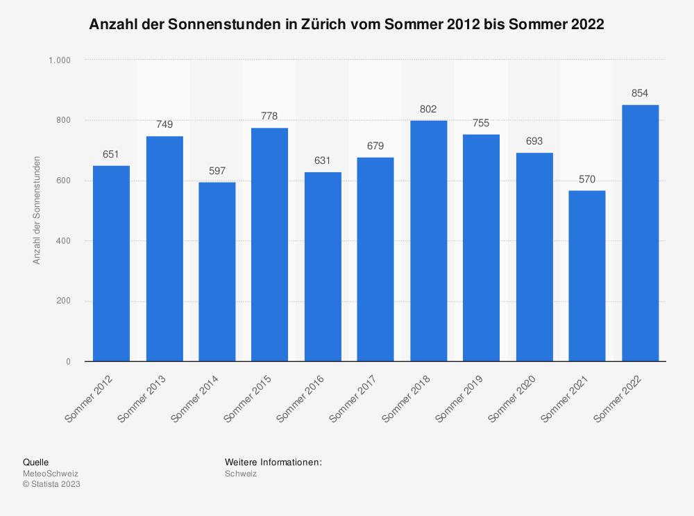 Statistik: Anzahl der Sonnenstunden in Zürich vom Sommer 2011 bis Sommer 2021 | Statista