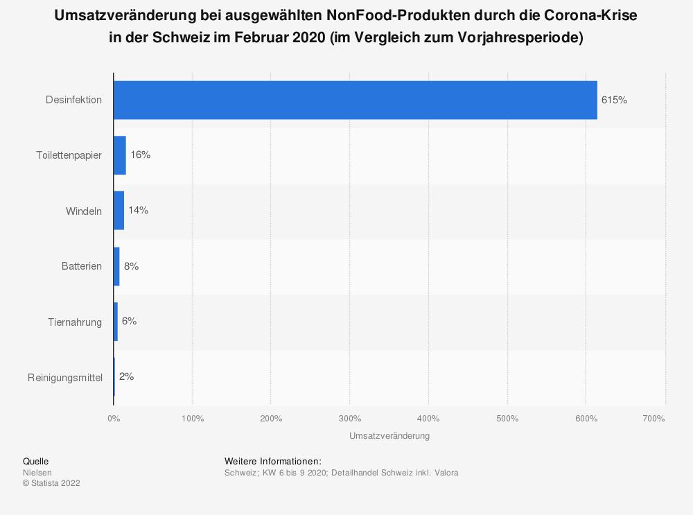 Statistik: Umsatzveränderung bei ausgewählten NonFood-Produkten durch die Corona-Krise in der Schweiz im Februar 2020 (im Vergleich zum Vorjahresperiode) | Statista