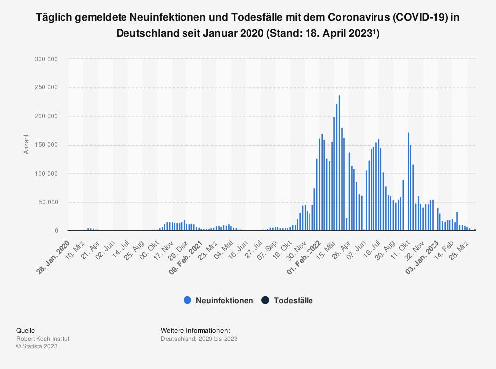 Statistik: Entwicklung der täglichen Fallzahl des Coronavirus (COVID-19) in Deutschland seit Januar 2020 (Stand: 18. März 2020)* | Statista