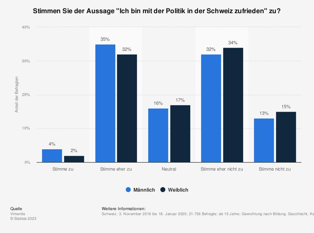 """Statistik: Stimmen Sie der Aussage """"Ich bin mit der Politik in der Schweiz zufrieden"""" zu?   Statista"""
