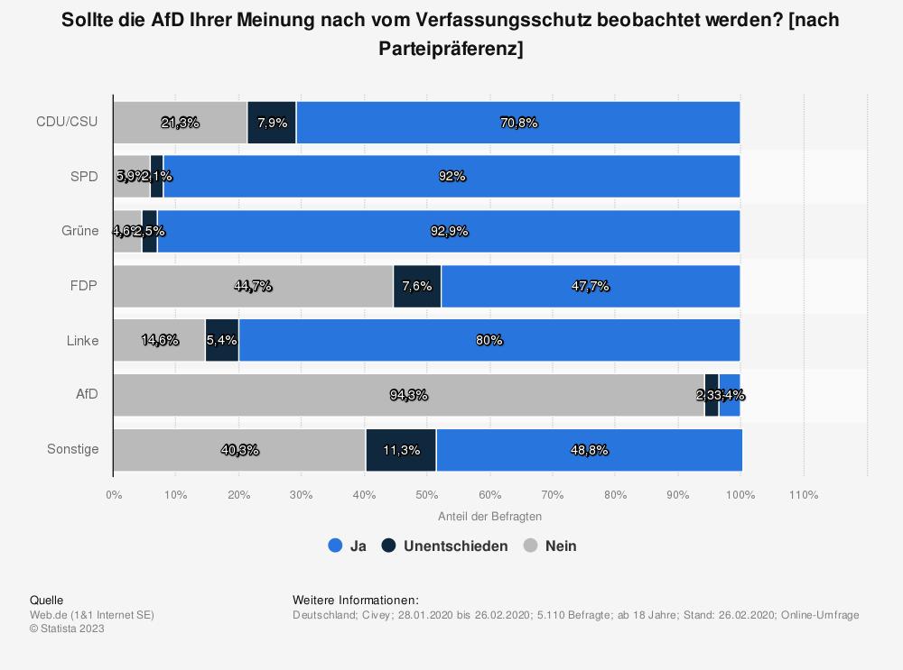 Statistik: Sollte die AfD Ihrer Meinung nach vom Verfassungsschutz beobachtet werden? [nach Parteipräferenz] | Statista