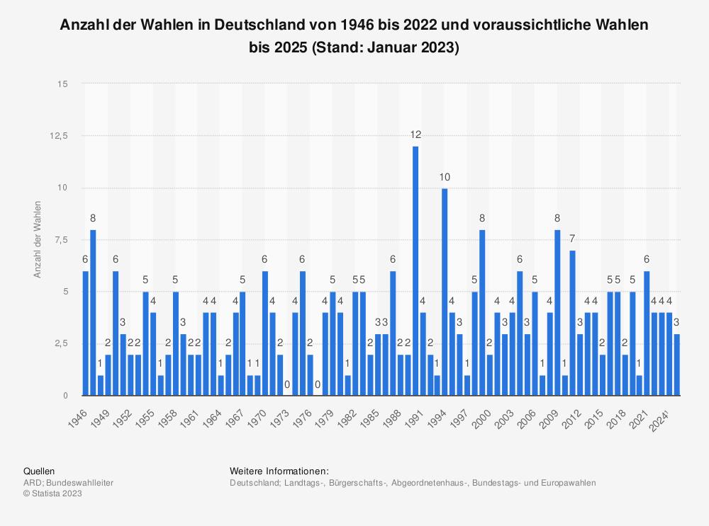 Statistik: Anzahl der Wahlen in Deutschland in den Jahren von 1946 bis 2019 | Statista