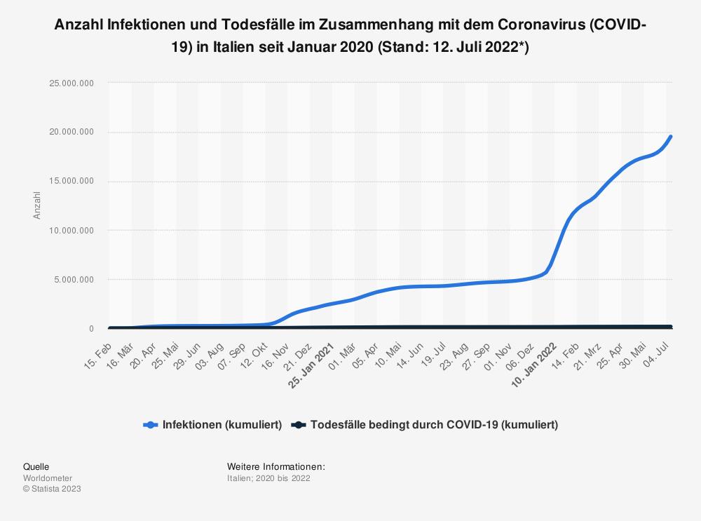 Statistik: Anzahl Infektionen und Todesfälle im Zusammenhang mit dem Coronavirus (COVID-19) in Italien seit Januar 2020 (Stand: 30. November 2020)   Statista