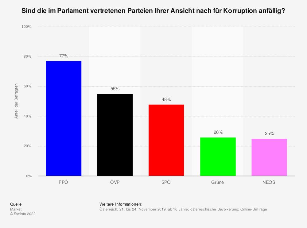 Statistik: Sind die im Parlament vertretenen Parteien Ihrer Ansicht nach für Korruption anfällig? | Statista