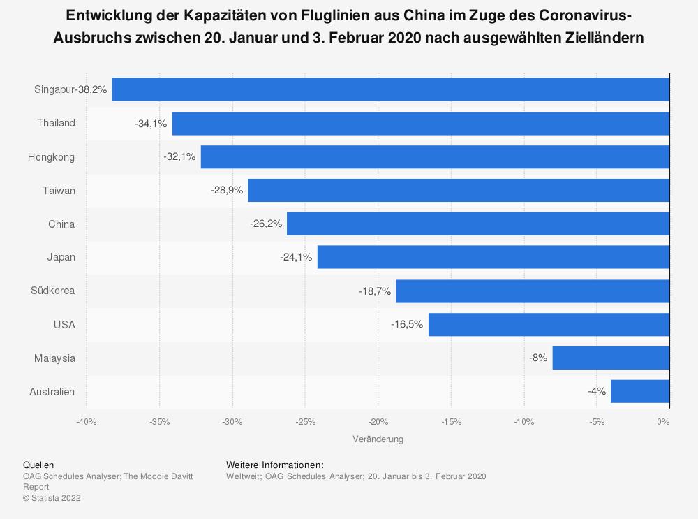 Statistik: Entwicklung der Kapazitäten von Fluglinien aus China im Zuge des Coronavirus-Ausbruchs zwischen 20. Januar und 3. Februar 2020 nach ausgewählten Zielländern | Statista