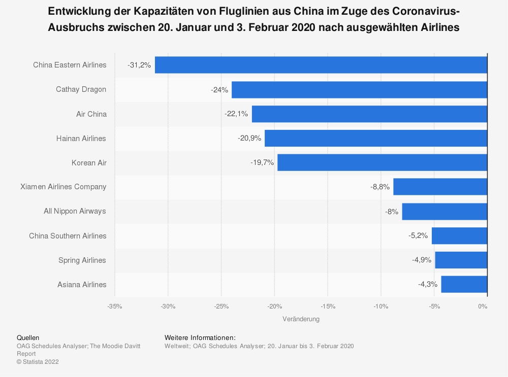 Statistik: Entwicklung der Kapazitäten von Fluglinien aus China im Zuge des Coronavirus-Ausbruchs zwischen 20. Januar und 3. Februar 2020 nach ausgewählten Airlines | Statista