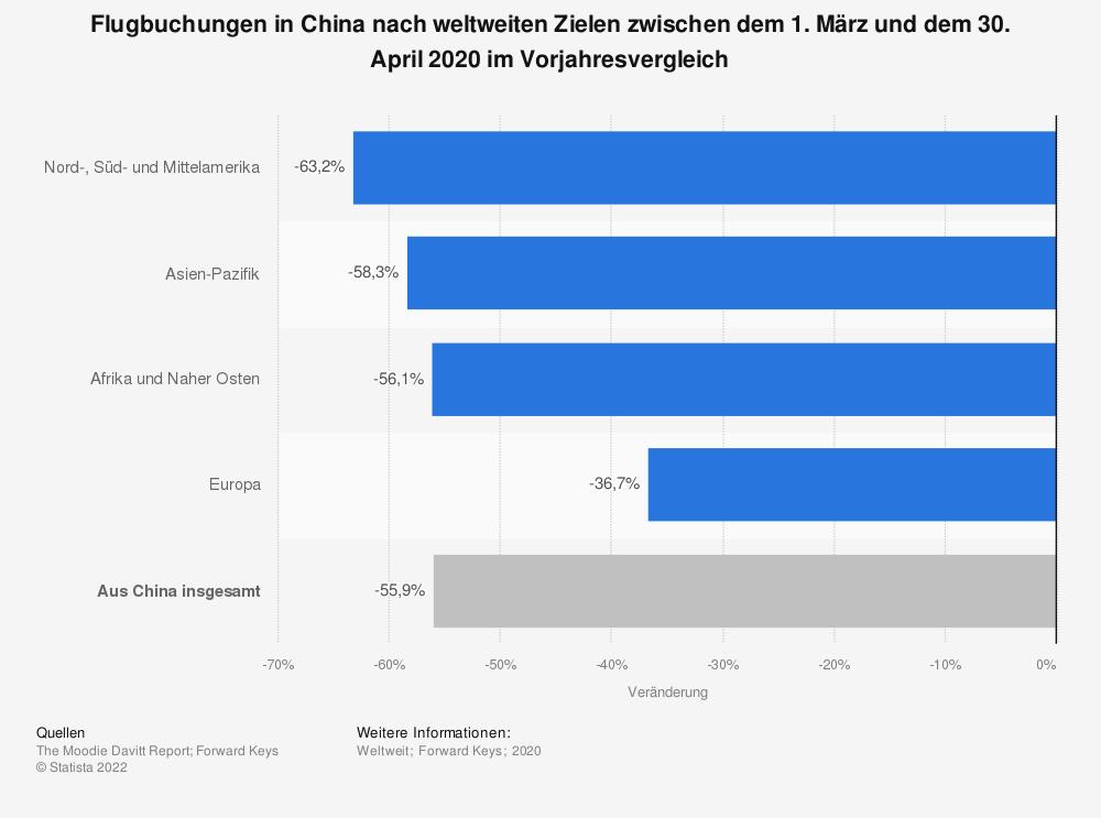 Statistik: Flugbuchungen in China nach weltweiten Zielen zwischen dem 1. März und dem 30. April 2020 im Vorjahresvergleich | Statista