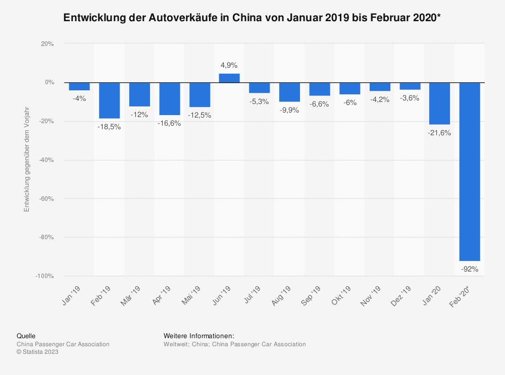 Statistik: Entwicklung der Autoverkäufe in China von Januar 2019 bis Februar 2020* | Statista