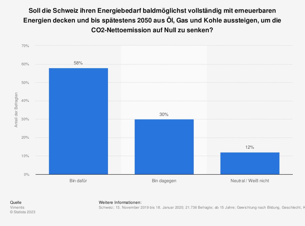 Statistik: Soll die Schweiz ihren Energiebedarf baldmöglichst vollständig mit erneuerbaren Energien decken und bis spätestens 2050 aus Öl, Gas und Kohle aussteigen, um die CO2-Nettoemission auf Null zu senken?    Statista