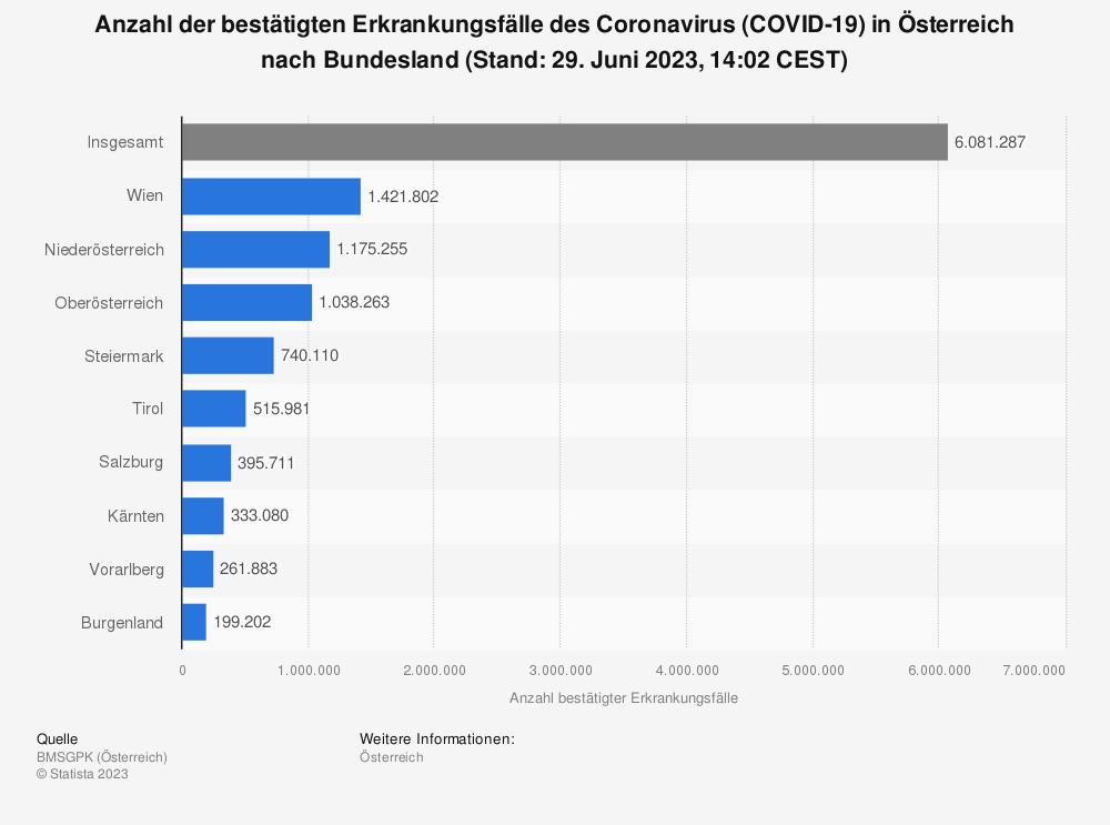 Statistik: Anzahl der bestätigten Erkrankungsfälle des Coronavirus (COVID-19)  in Österreich nach Bundesland (Stand: 08. April 2021, 08:00 CEST) | Statista