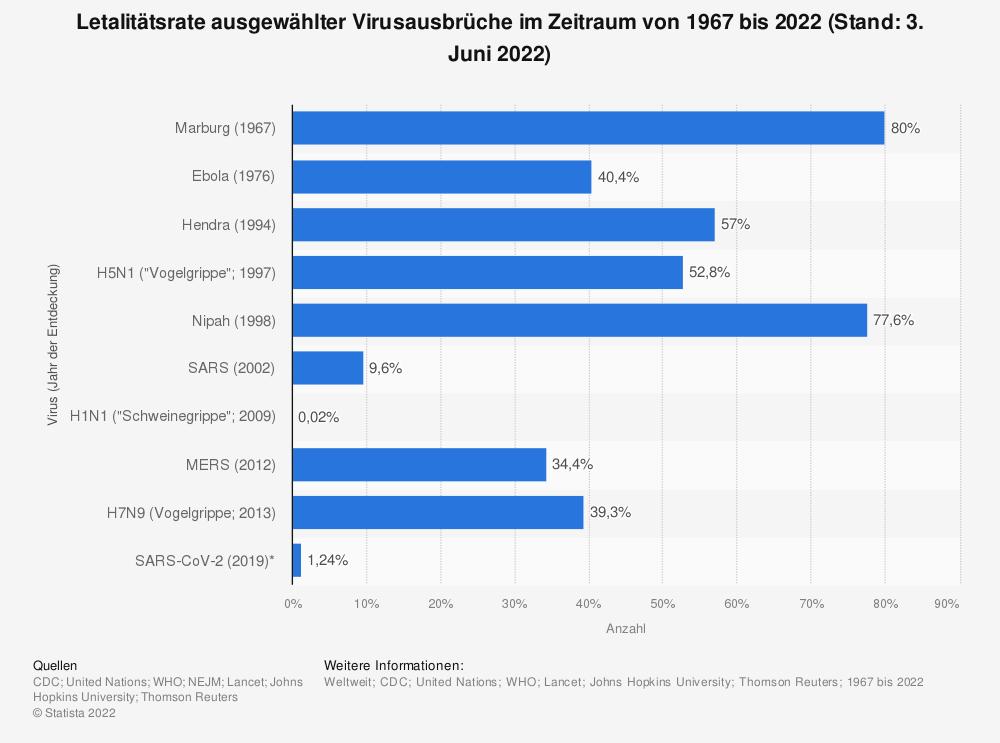 Statistik: Mortalitätsrate ausgewählter Virusausbrüche im Zeitraum von 1967 bis 2020 (Stand: 30. März 2020) | Statista