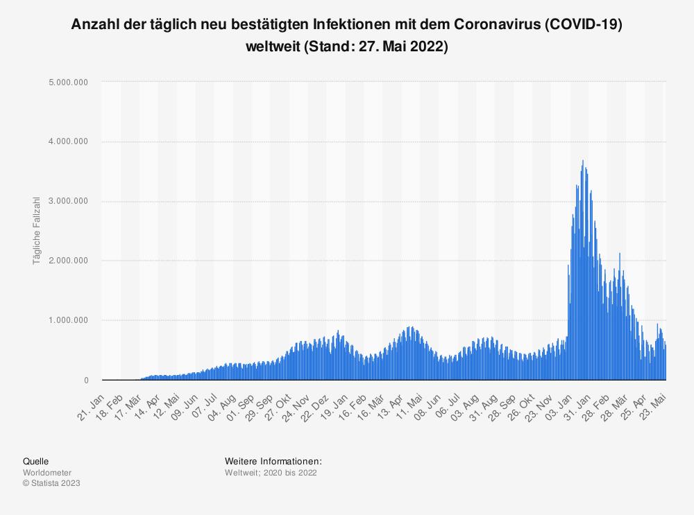 Statistik: Anzahl der täglich neu bestätigen Fälle des Coronavirus (COVID-19) weltweit von Januar bis zum 30. März 2020 | Statista