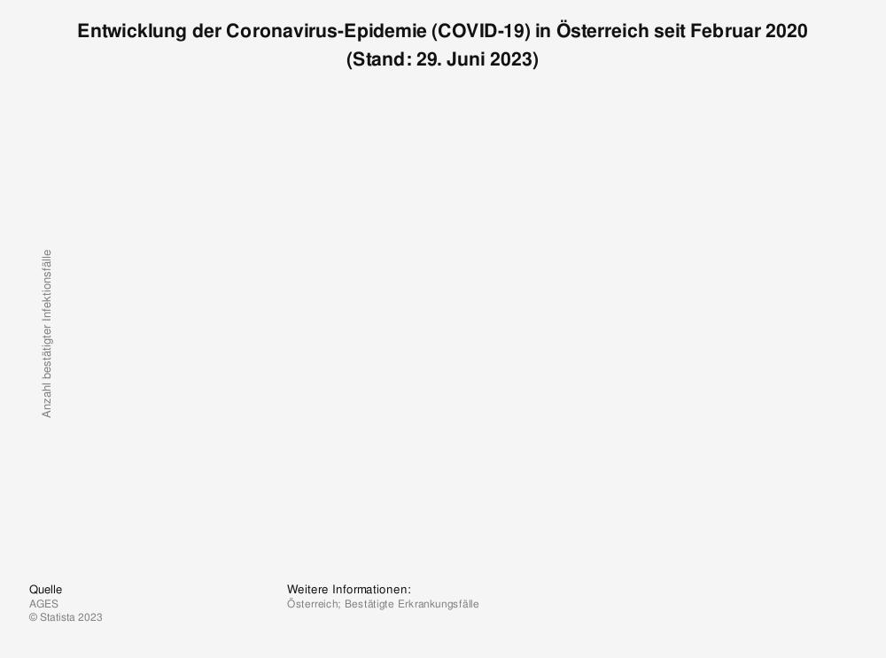 Statistik: Entwicklung der Coronavirus-Epidemie (COVID-19) in Österreich seit Februar 2020 (Stand: 30. März 2020, 18:00 CET) | Statista