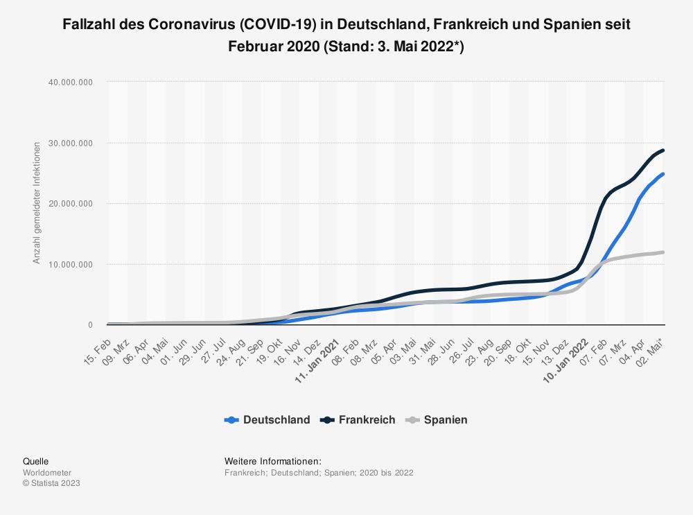 Statistik: Fallzahl des Coronavirus (COVID-19) in Deutschland, Frankreich und Spanien seit Januar 2020 (Stand: 13. März 2020) | Statista