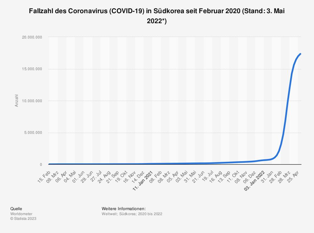 Statistik: Fallzahl des Coronavirus (COVID-19) in Südkorea seit Januar 2020 (Stand: 07. August 2020) | Statista